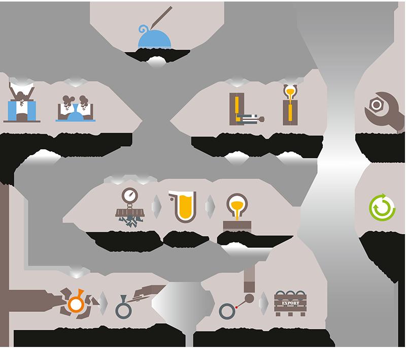 Création d'une illustration de processus de fabrication en fonderie