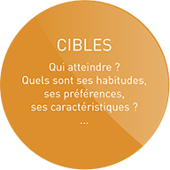 Public cible en communication