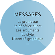 Le bon message en communication